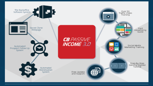 operation-quick-money-system-review-cb-passive-ncome-3.0