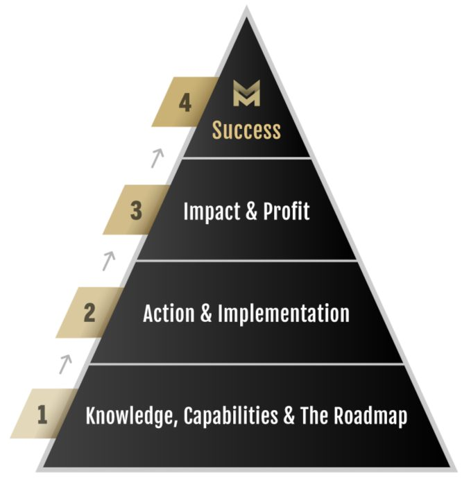 knowledge business blueprint success pyramid