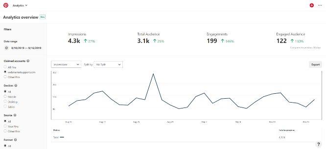 tasos perte pinterest analytics 18 sep 2019 webmarketsupport