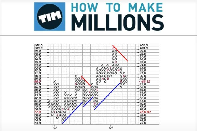 timothy sykes how to make millions strategies 01