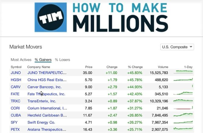 timothy sykes how to make millions strategies 02
