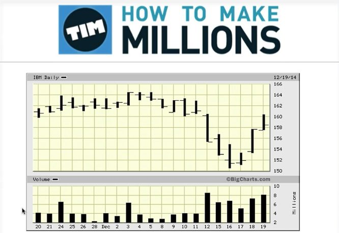 timothy sykes how to make millions strategies 03