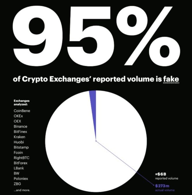 The Truth About Fake Volumes In Cryptocurrency Markets