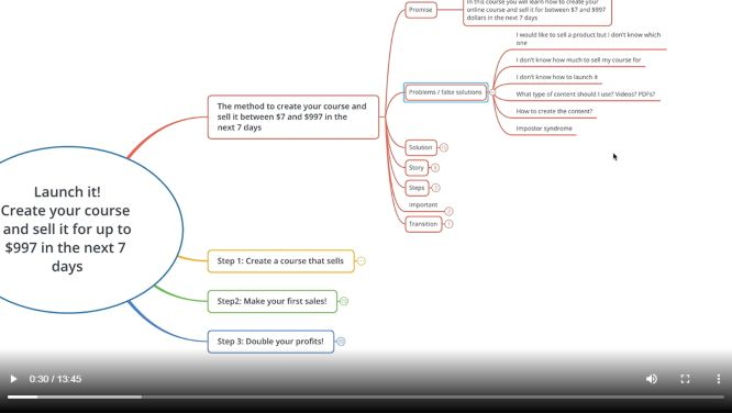 """Systeme.io – """"Create Your Course And Sell It"""" Review"""