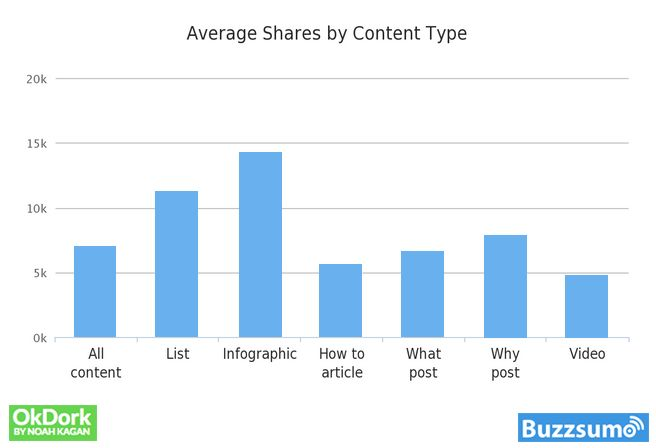 why-content-goes-viral-what-analyzing-100-millions-articles-taught-us Shares-by-Content-Type