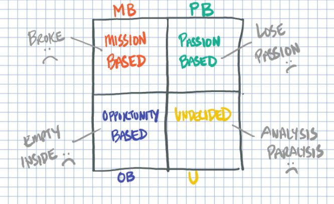 choose ask build challenge ryan levesque - day 01 diagram 01