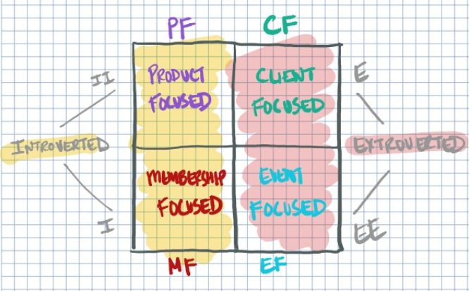 choose ask build challenge ryan levesque - day 01 diagram 02