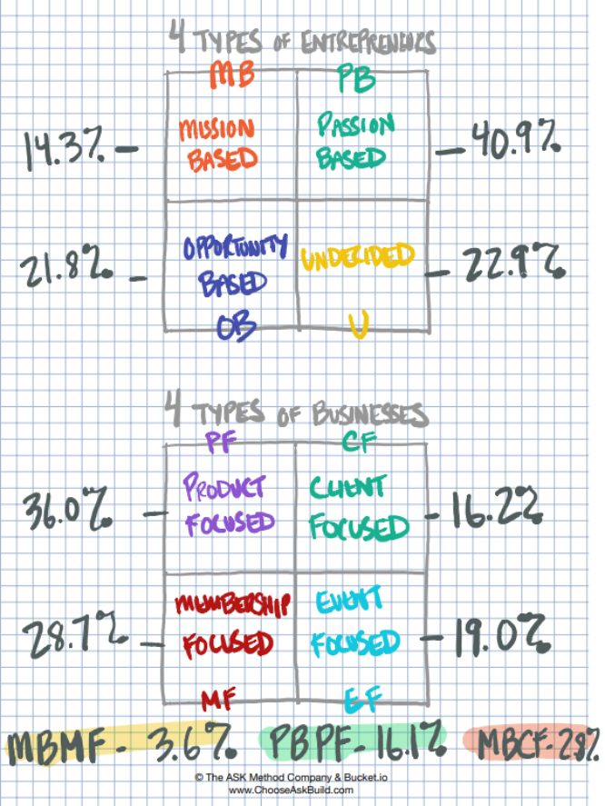 choose ask build challenge ryan levesque day 02 diagram 01 results of the day 01 quiz