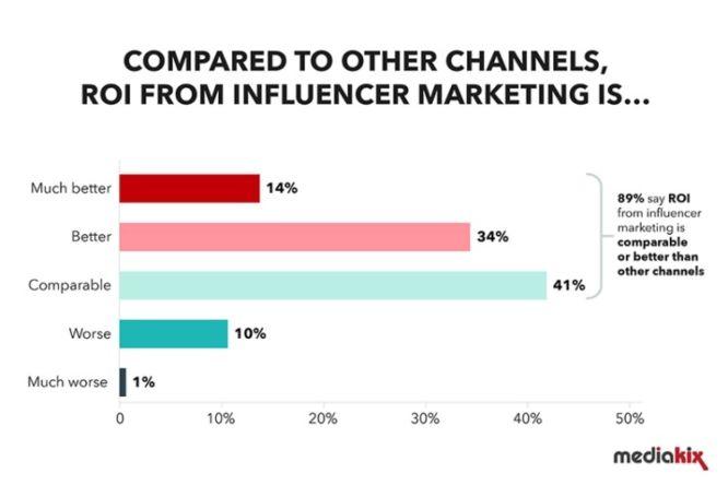 influencer-marketing-statistics-channel-comparision bigcommerce mediakix