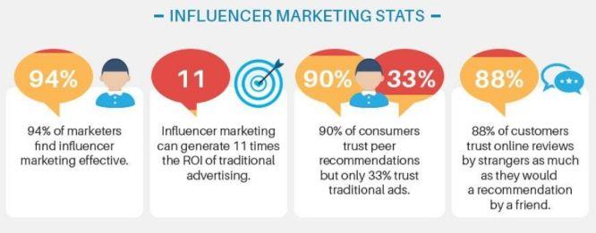 influencer marketing stats social media today