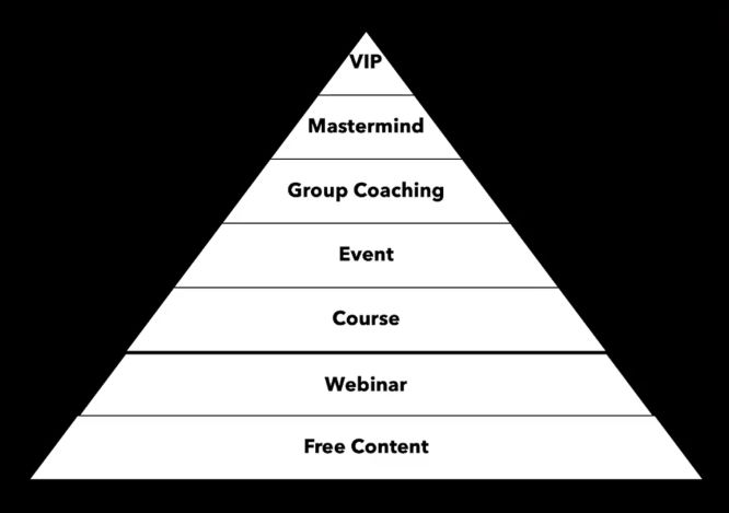 kim walsh phillips 10x your followers challenge day 1 the profit pyramid diagram